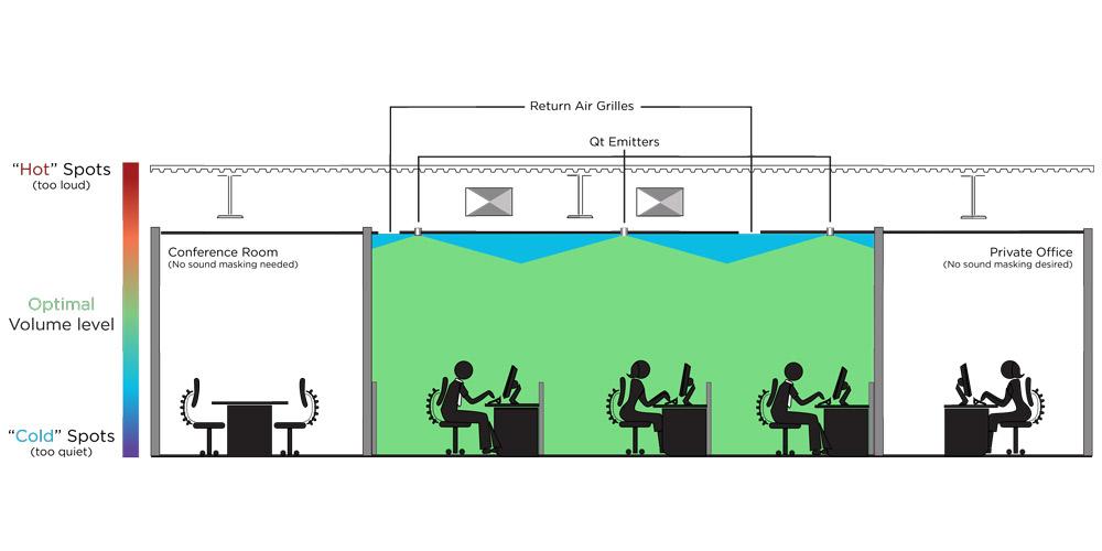 Sound masking diagram qt quiet tech system